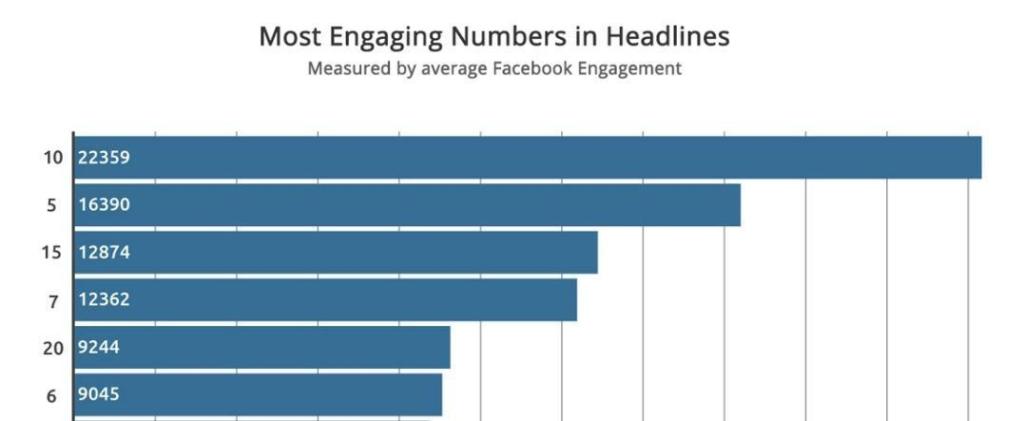 Most engaging numbers in headlines